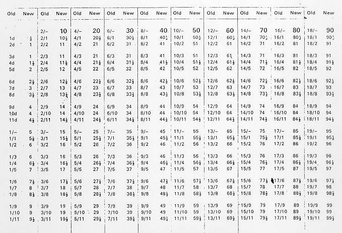 1971 Decimal Currency Converter 65kb